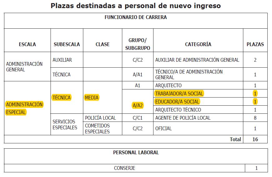 Plazas destinadas a personal de nuevo ingreso en el Ayuntamiento de Molina de Segura