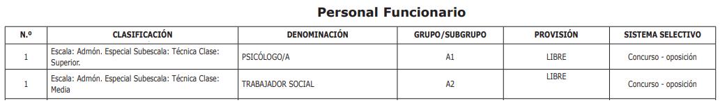 Tabla descriptiva de plantilla de personal funcionario