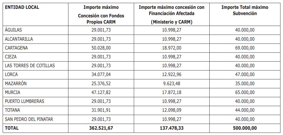 Distribución de fondos entre los ayuntamientos seleccionados